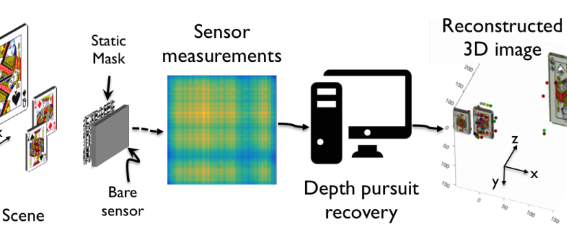 Toward Depth Estimation Using Mask-Based Lensless Cameras
