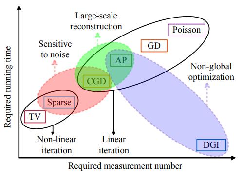 Experimental comparison of single-pixel imagingalgorithms